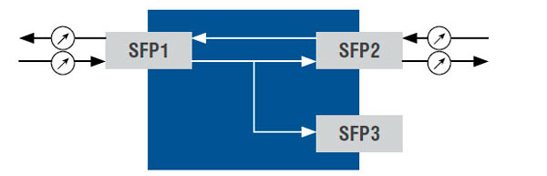 Splitter's functional diagram. Device being used as a duplex optical signal repeater