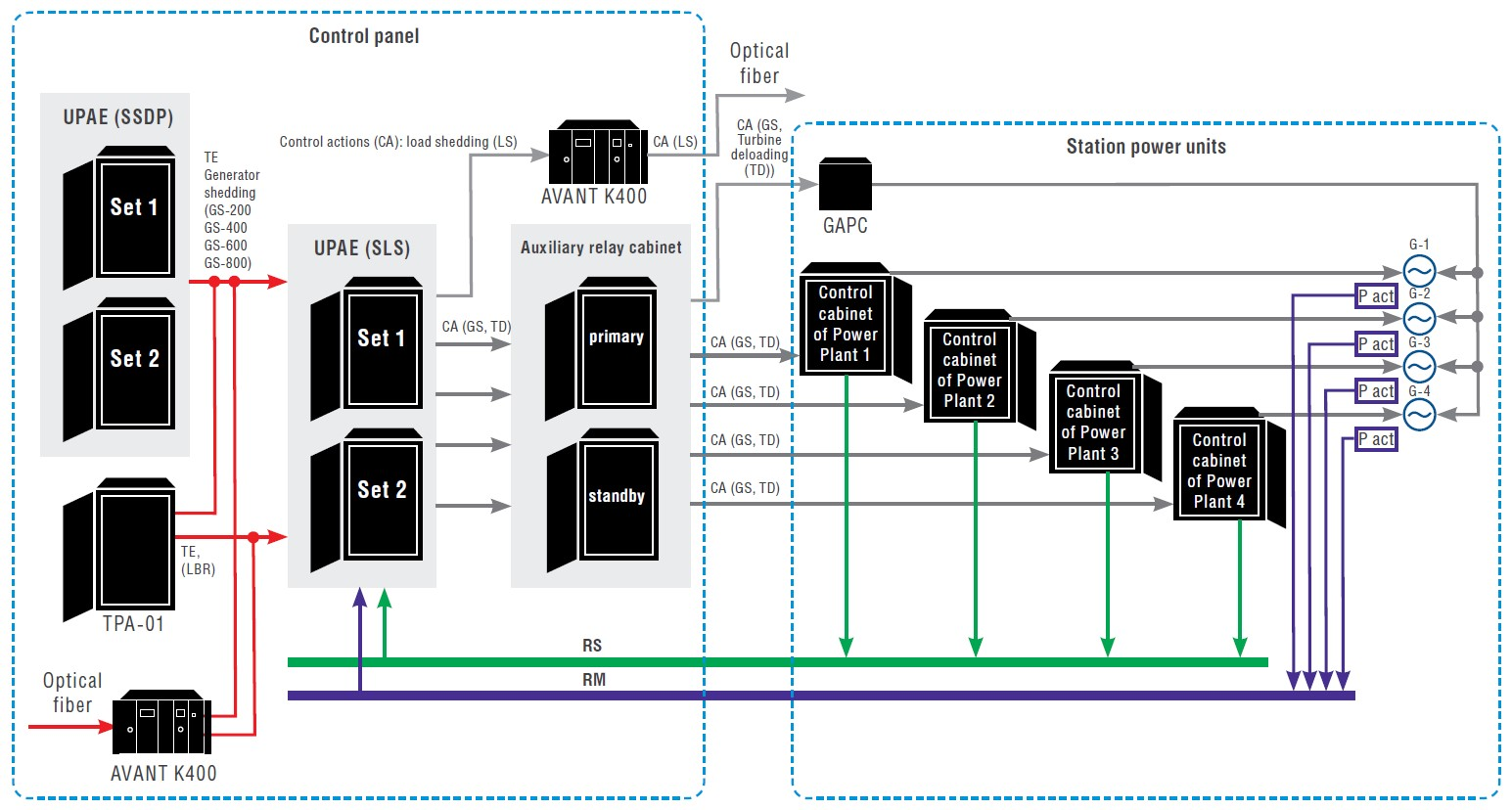 Block diagram of automatic load shedding of power plant protection scheme based on UPAE