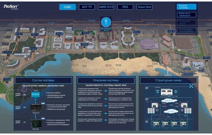«Прософт-Системы» успешно реализовали систему Smart Grid в Республике Татарстан